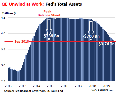 Fed Sheds $20 Billion in Assets in August, Relentlessly