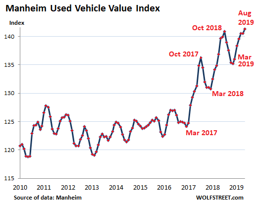 Used Car Market Profits From