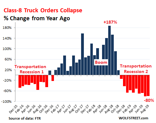 Orders for Heavy Trucks Plunged 80% in August | Wolf Street