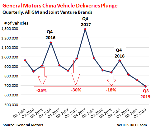 Carmageddon For General Motors In China Q3 Sales Collapse 30 From 2 Years Ago Wolf Street