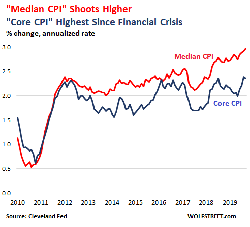https://wolfstreet.com/wp-content/uploads/2019/10/US-CPI-Cleveland-Fed-median-CPI-2019-09.png