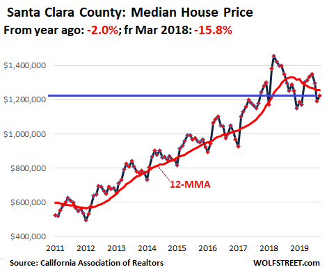 Housing Bubble In Silicon Valley San Francisco Bay Area