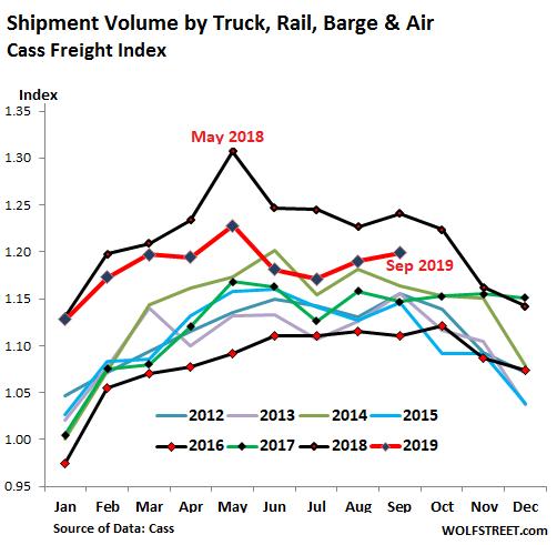 https://wolfstreet.com/wp-content/uploads/2019/10/US-Cass-freight-index-shipments-2019-09.png