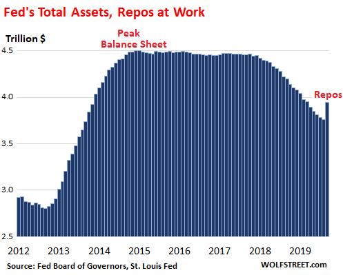 Repos Boost Fed's Assets by $181 Billion