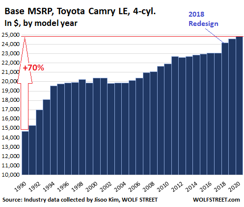 Sticker Shock & Thorny Question: How Much Have Car Prices Really Risen over Three Decades?