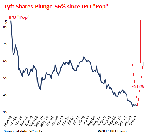 Ipo capital requirements in dot com crash