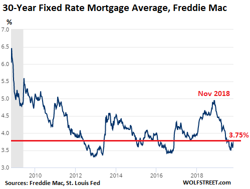 Mortgage Rate Trends 2020.Despite Ultra Low Mortgage Rates New House Prices Drop To