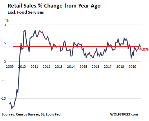 Braindead or Willfully Manipulative? How the Media Reported Retail Sales