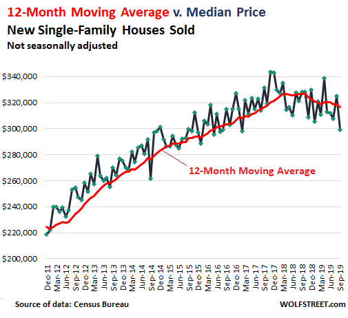 Despite Ultra Low Mortgage Rates New House Prices Drop To