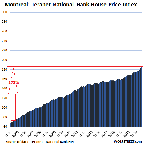 Canada's Most Splendid Housing Bubbles v. Its Other Markets, October Update