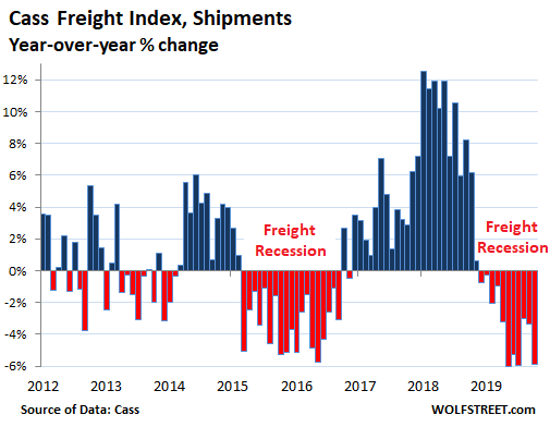 US Freight Shipments Skid Below 2014 Level, Hit by the