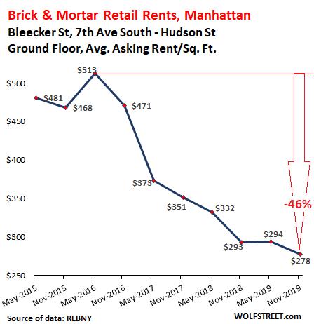 Brick & Mortar Rent Meltdown, Manhattan Style
