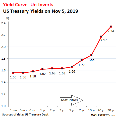 Yield Curve Un Inverts 10 Year Yield Spikes Middle Age Sag