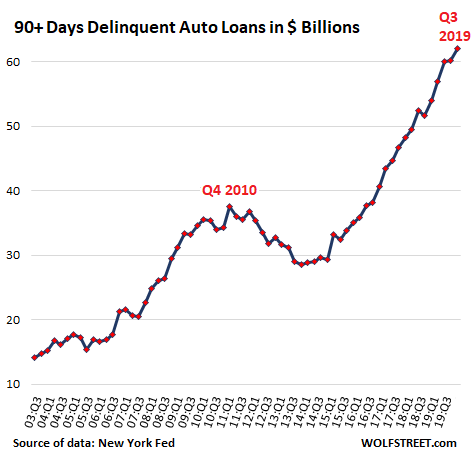 The Holy-Cow Moment for Subprime Auto Loans; Serious Delinquencies Blow Out