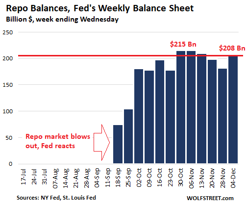 Fed Goes Hog-Wild with T-Bills, But Repos Drop from a Month Ago, and MBS Shrink by $22 Bn