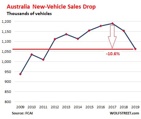 Extreme Auto Sales >> Australia S New Vehicle Sales Drop To Lowest Since 2011