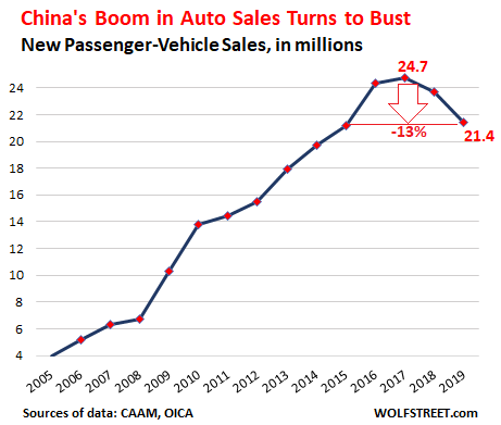 Twin Cities Ford Dealers >> China S Consumers Slam Automakers Sales Drop Hard 2nd Year