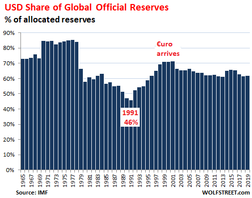 Us Dollar As Global Reserve Currency