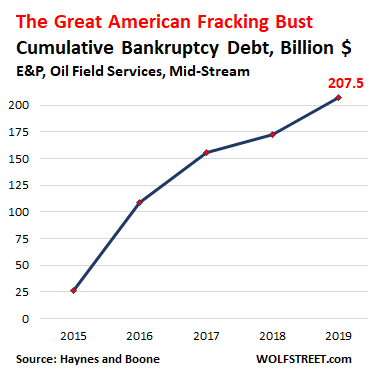 The Great American Shale Oil & Gas Bust: Fracking Gushes ...