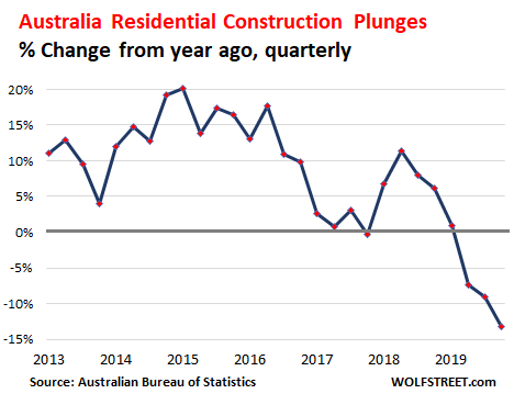 Australia S Construction Industry On Brink Of Collapse Started Going To Heck Last Year Now Comes Covid 19 Wolf Street