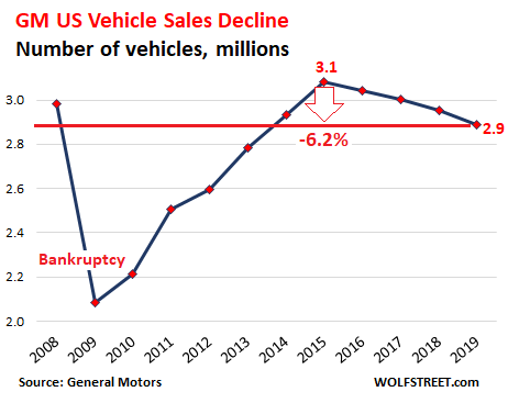 General Motors Better Figure Out How to Stop Shrinking, I mean Globally & Pronto, Before It's Too Late