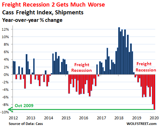 It Gets Surprisingly Ugly: US Freight Shipments Plunge 9.4%, Steepest since 2009