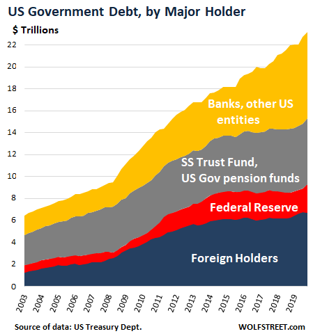 https://wolfstreet.com/wp-content/uploads/2020/02/US-Treasury-holdings-TIC-foreign-v-US-2019-12-.png