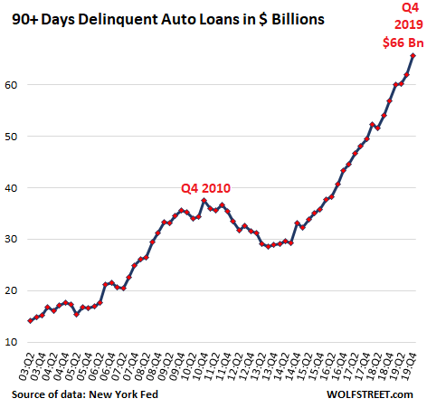 "Subprime Auto Loans Explode, ""Serious Delinquencies"" Spike to Record. But There's No Jobs Crisis, These Are the Good Times"