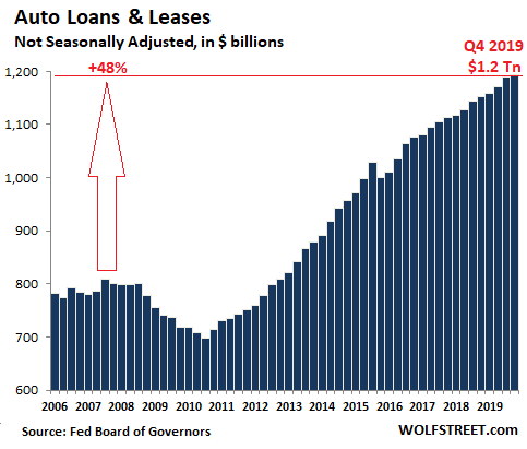 US-consumer-credit-auto-2019-Q4.png