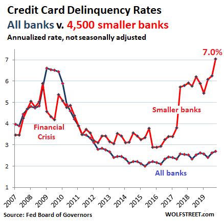 График задолженности по кредитам