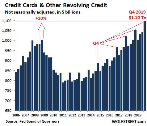 US-consumer-credit-cards-2019-Q4.png