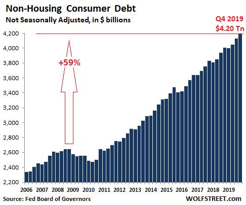 US-consumer-credit-total-2019-Q4.png