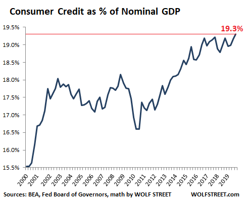 Image result for credit card debt new high