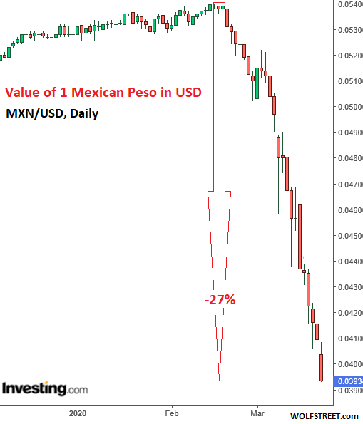 New Currency Crisis Dawns Mexican Peso