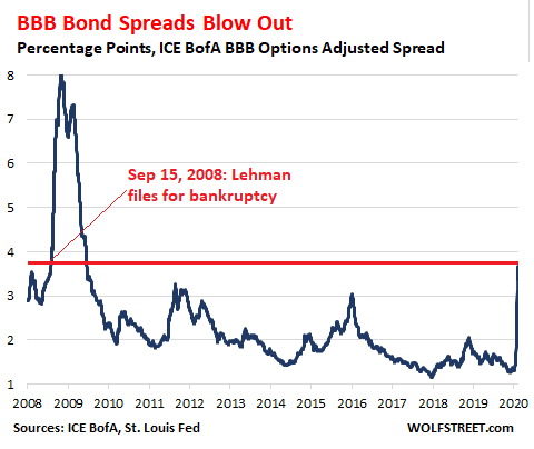 https://wolfstreet.com/wp-content/uploads/2020/03/US-Corporate-Bond-spread-bbb-2020-023-19.png