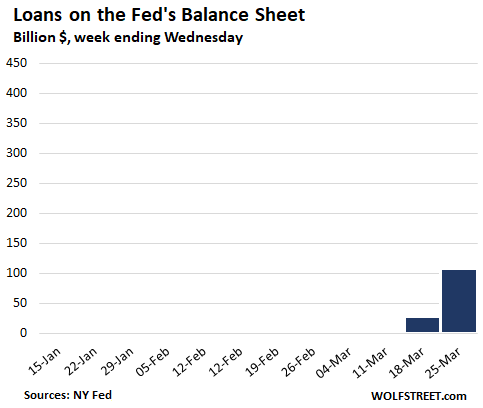 Us Fed Balance Sheet 2020 03 26 Loans - Helicopter Money For Wall Street - Economic News