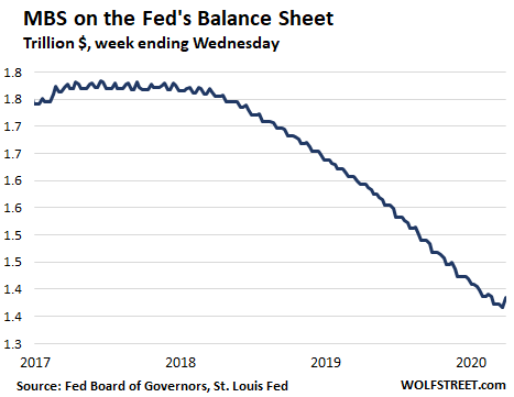 Us Fed Balance Sheet 2020 03 26 Mbs - Helicopter Money For Wall Street - Economic News