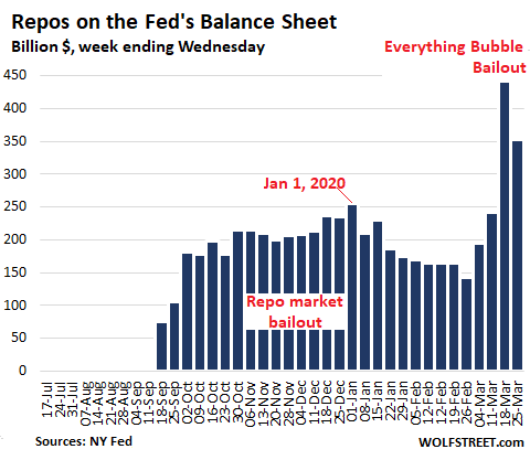 Us Fed Balance Sheet 2020 03 26 Repos - Helicopter Money For Wall Street - Economic News