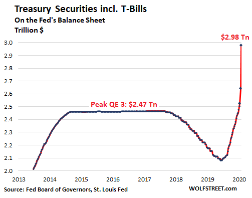 Us Fed Balance Sheet 2020 03 26 Treasuries - Helicopter Money For Wall Street - Economic News