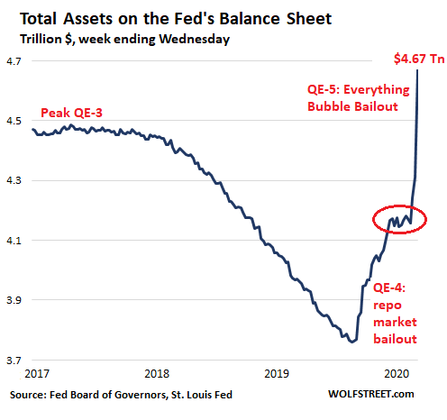 "Fed's Balance Sheet Spikes as ""Everything Bubble"" Morphs into Financial Crisis 2 