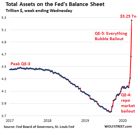 Us Fed Balance Sheet Total Assets 2020 03 26 - Helicopter Money For Wall Street - Economic News