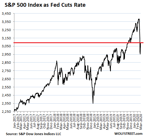 Stocks Sag as Fed Cures Coronavirus by Cutting Rates ½ Percentage Point