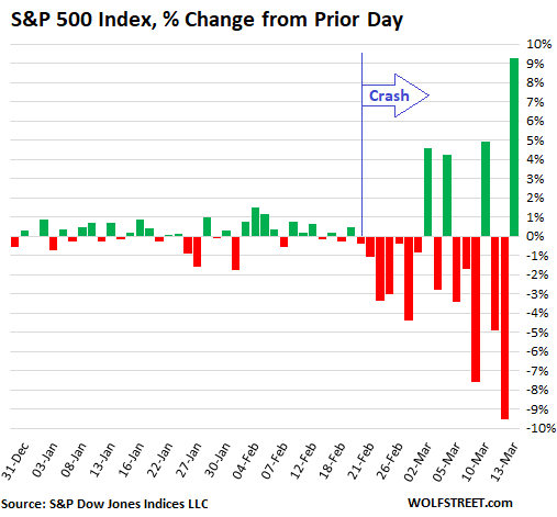Historic Volatility Tells Me This Stock Market is in the Middle of an Equally Historic Crash