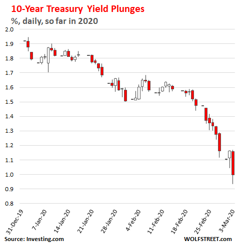 Yield Curve Gets Ugly 10 Year Treasury Yield Falls Below 1 For