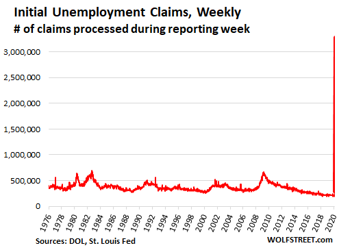 A Word About the Horrid Spike in Unemployment Claims and Why it's ...