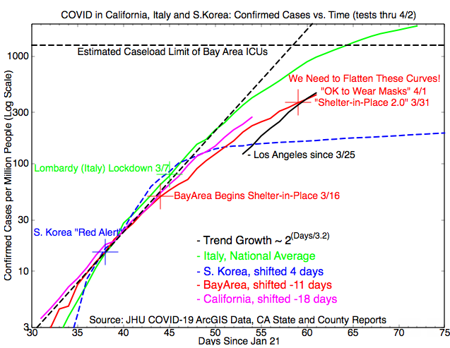The Fight Against Covid 19 Bending The Curve Amp Then What - Economic News