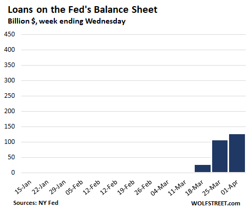 Us Fed Balance Sheet 2020 04 02 Loans - $1.5 Trillion Helicopter Money For Wall Street In 3 Weeks Of Fed Bailouts - Economic News
