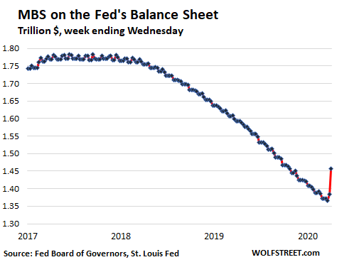 Us Fed Balance Sheet 2020 04 02 Mbs - $1.5 Trillion Helicopter Money For Wall Street In 3 Weeks Of Fed Bailouts - Economic News