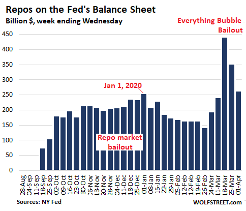 Us Fed Balance Sheet 2020 04 02 Repos - $1.5 Trillion Helicopter Money For Wall Street In 3 Weeks Of Fed Bailouts - Economic News