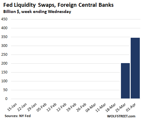 Us Fed Balance Sheet 2020 04 02 Swaps - $1.5 Trillion Helicopter Money For Wall Street In 3 Weeks Of Fed Bailouts - Economic News